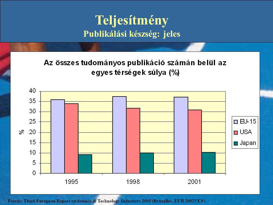 Teljesítmény Publikálási készség: jeles Forrás: Third European Report on Science & Technology Indicators 2003 (Bruxelles, EUR 20025 EN)
