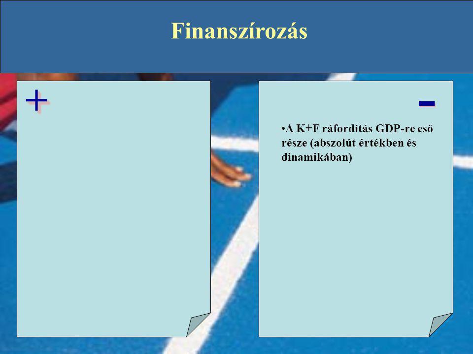 Finanszírozás - - ++ •A K+F ráfordítás GDP-re eső része (abszolút értékben és dinamikában)
