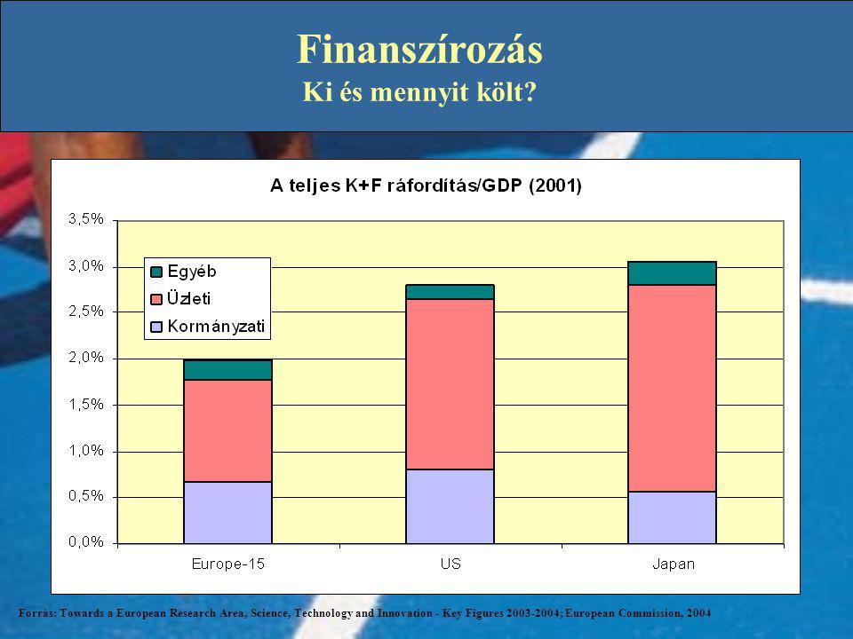 Finanszírozás Ki és mennyit költ? Forrás: Towards a European Research Area, Science, Technology and Innovation - Key Figures 2003-2004; European Commi