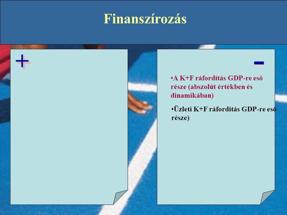 Finanszírozás - - ++ •A K+F ráfordítás GDP-re eső része (abszolút értékben és dinamikában) •Üzleti K+F ráfordítás GDP-re eső része)