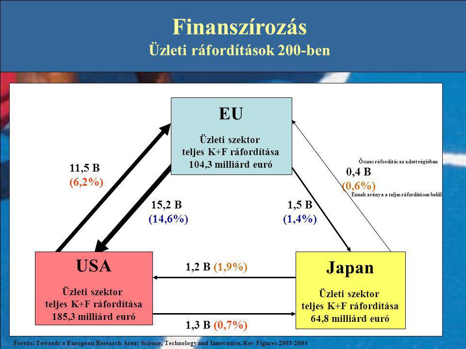 Japan Üzleti szektor teljes K+F ráfordítása 64,8 milliárd euró 1,2 B (1,9%) 1,3 B (0,7%) 15,2 B (14,6%) 11,5 B (6,2%) 1,5 B (1,4%) 0,4 B (0,6%) USA Üzleti szektor teljes K+F ráfordítása 185,3 milliárd euró EU Üzleti szektor teljes K+F ráfordítása 104,3 milliárd euró Forrás: Towards a European Research Area; Science, Technology and Innovation, Key Figures 2003-2004 Finanszírozás Üzleti ráfordítások 200-ben Összes ráfordítás az adott régióban Ennek aránya a teljes ráfordításon belül