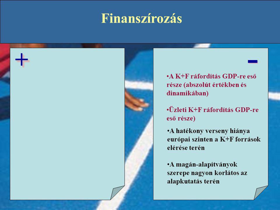 Finanszírozás - - ++ •A K+F ráfordítás GDP-re eső része (abszolút értékben és dinamikában) •Üzleti K+F ráfordítás GDP-re eső része) •A hatékony verseny hiánya európai szinten a K+F források elérése terén •A magán-alapítványok szerepe nagyon korlátos az alapkutatás terén