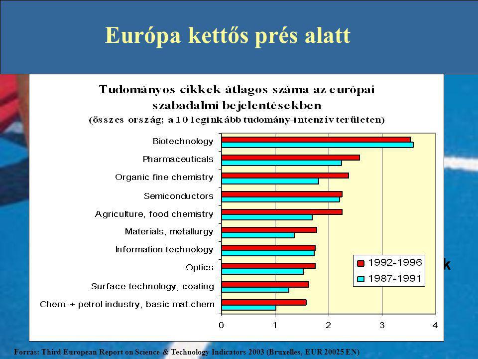 Európa kettős prés alatt Tudás versenyké- pességi szerepének alapvető változása Forrás: Third European Report on Science & Technology Indicators 2003