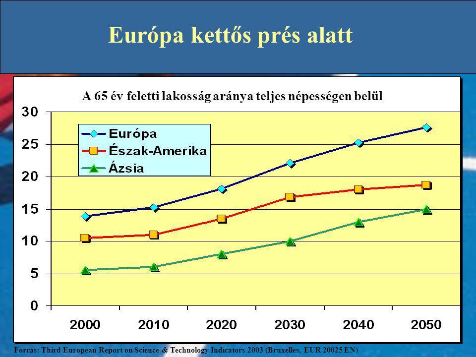 Európa kettős prés alatt Európa: zsugorodó népesség, korosodó kontinens A 65 év feletti lakosság aránya teljes népességen belül Forrás: Third European Report on Science & Technology Indicators 2003 (Bruxelles, EUR 20025 EN)