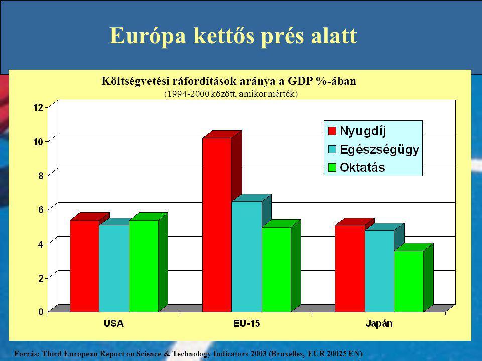 Európa kettős prés alatt Európa: zsugorodó népesség, korosodó kontinens Forrás: Third European Report on Science & Technology Indicators 2003 (Bruxelles, EUR 20025 EN) Költségvetési ráfordítások aránya a GDP %-ában (1994-2000 között, amikor mérték)