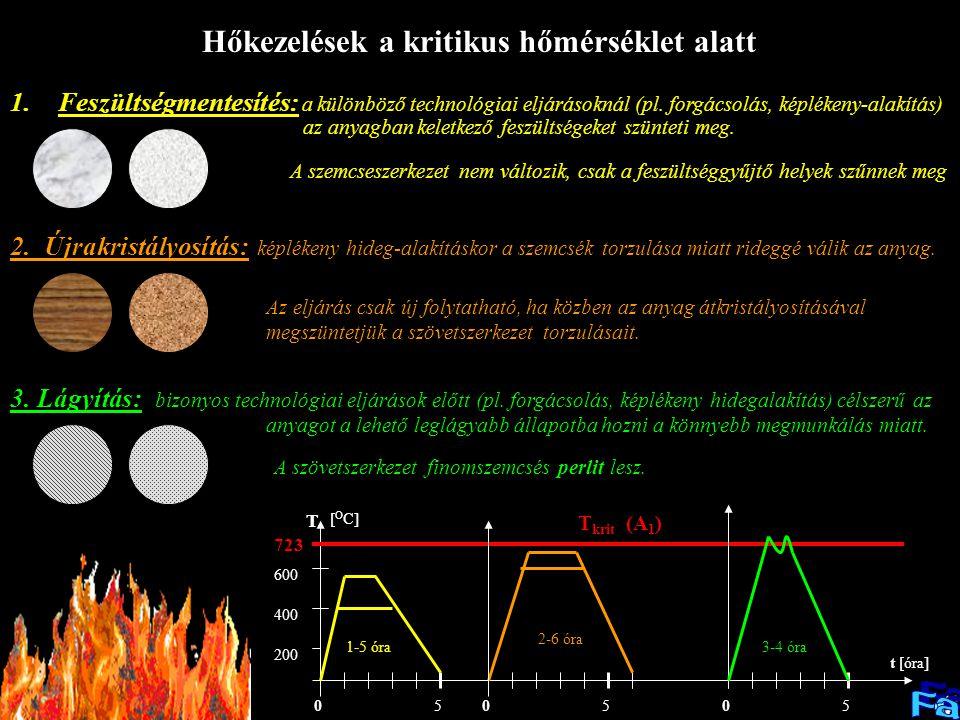 Hőkezelések a kritikus hőmérséklet alatt 1.Feszültségmentesítés: a különböző technológiai eljárásoknál (pl.
