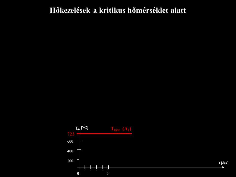 Hőkezelések a kritikus hőmérséklet alatt T krit (A 1 ) 723 T [ O C] t [óra] 600 400 200 50