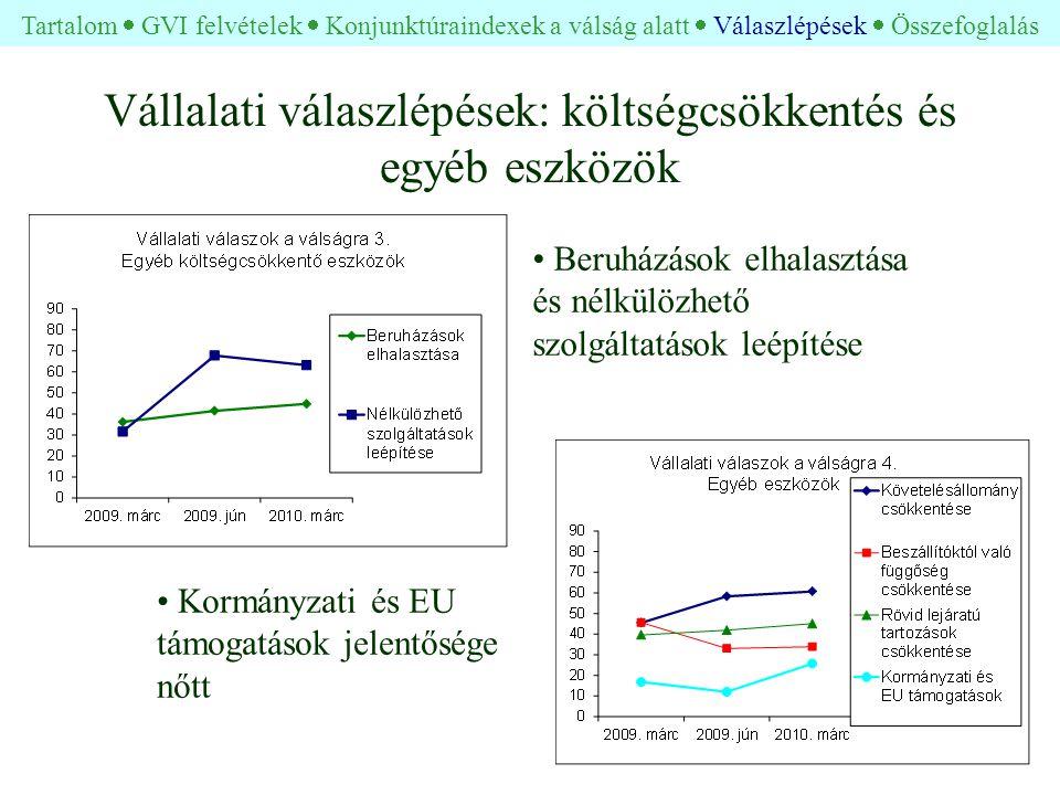 Vállalati válaszlépések: költségcsökkentés és egyéb eszközök • Kormányzati és EU támogatások jelentősége nőtt • Beruházások elhalasztása és nélkülözhető szolgáltatások leépítése Tartalom  GVI felvételek  Konjunktúraindexek a válság alatt  Válaszlépések  Összefoglalás