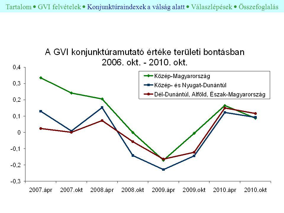 Tartalom  GVI felvételek  Konjunktúraindexek a válság alatt  Válaszlépések  Összefoglalás