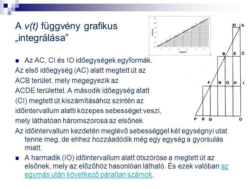 """A v(t) függvény grafikus """"integrálása""""  Az AC, CI és IO időegységek egyformák. Az első időegység (AC) alatt megtett út az ACB terület, mely megegyezi"""