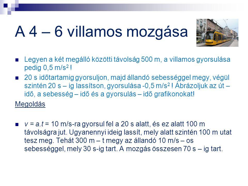A 4 – 6 villamos mozgása  Legyen a két megálló közötti távolság 500 m, a villamos gyorsulása pedig 0,5 m/s 2 !  20 s időtartamig gyorsuljon, majd ál