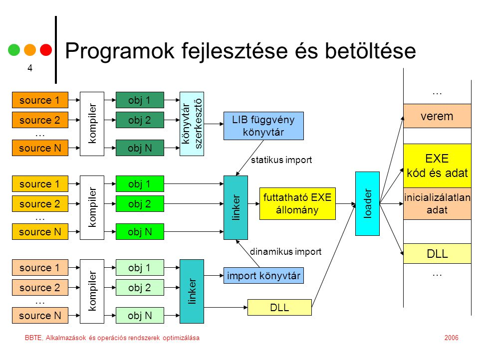 2006BBTE, Alkalmazások és operációs rendszerek optimizálása 4 Programok fejlesztése és betöltése source 1 source 2 source N kompiler obj 1 obj 2 obj N könyvtár szerkesztő LIB függvény könyvtár source 1 source 2 source N kompiler obj 1 obj 2 obj N linker futtatható EXE állomány source 1 source 2 source N kompiler obj 1 obj 2 obj N linker import könyvtár DLL EXE kód és adat inicializálatlan adat DLL verem...