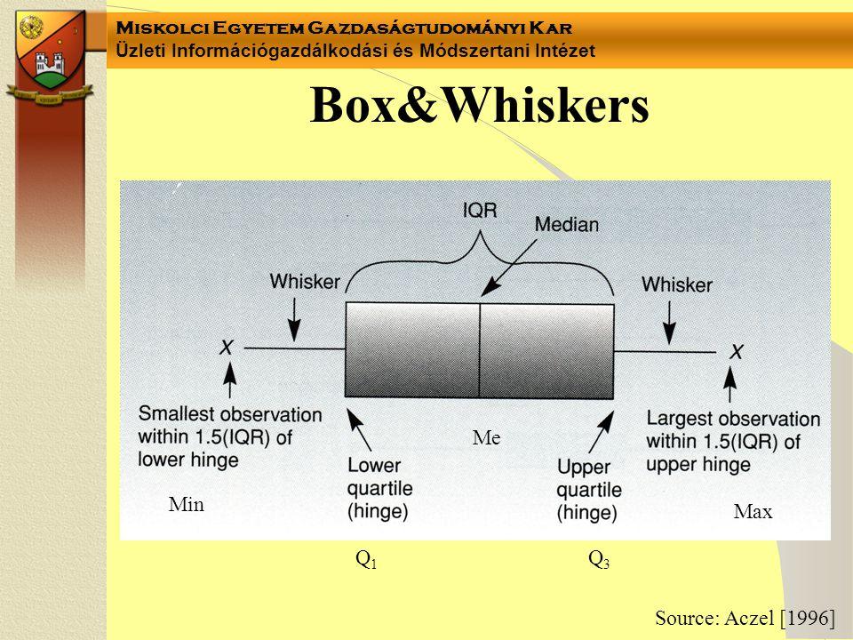 Miskolci Egyetem Gazdaságtudományi Kar Üzleti Információgazdálkodási és Módszertani Intézet Box&Whiskers Source: Aczel [1996] Min Max Me Q1Q1 Q3Q3