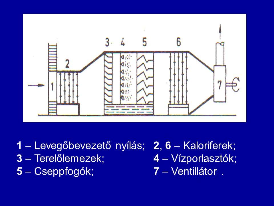 1 – Levegőbevezető nyílás;2, 6 – Kaloriferek; 3 – Terelőlemezek; 4 – Vízporlasztók; 5 – Cseppfogók; 7 – Ventillátor.