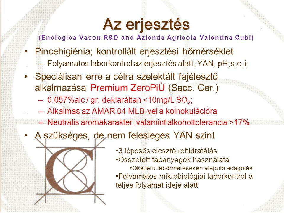 Az erjesztés Az erjesztés (Enologica Vason R&D and Azienda Agricola Valentina Cubi) •Pincehigiénia; kontrollált erjesztési hőmérséklet –Folyamatos laborkontrol az erjesztés alatt; YAN; pH;s;c; i; •Speciálisan erre a célra szelektált fajélesztő alkalmazása Premium ZeroPiÙ (Sacc.