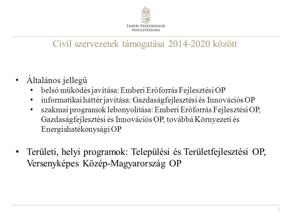 2 Civil szervezetek támogatása 2014-2020 között • Általános jellegű • belső működés javítása: Emberi Erőforrás Fejlesztési OP • informatikai háttér javítása: Gazdaságfejlesztési és Innovációs OP • szakmai programok lebonyolítása: Emberi Erőforrás Fejlesztési OP, Gazdaságfejlesztési és Innovációs OP, továbbá Környezeti és Energiahatékonysági OP • Területi, helyi programok: Települési és Területfejlesztési OP, Versenyképes Közép-Magyarország OP
