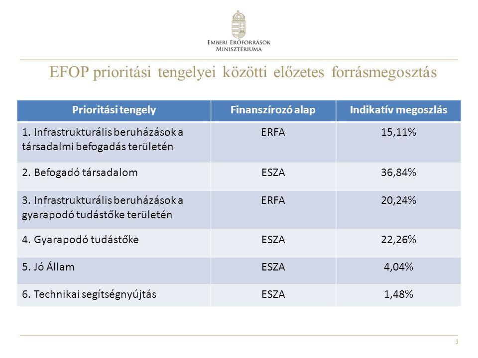3 EFOP prioritási tengelyei közötti előzetes forrásmegosztás Prioritási tengelyFinanszírozó alapIndikatív megoszlás 1.