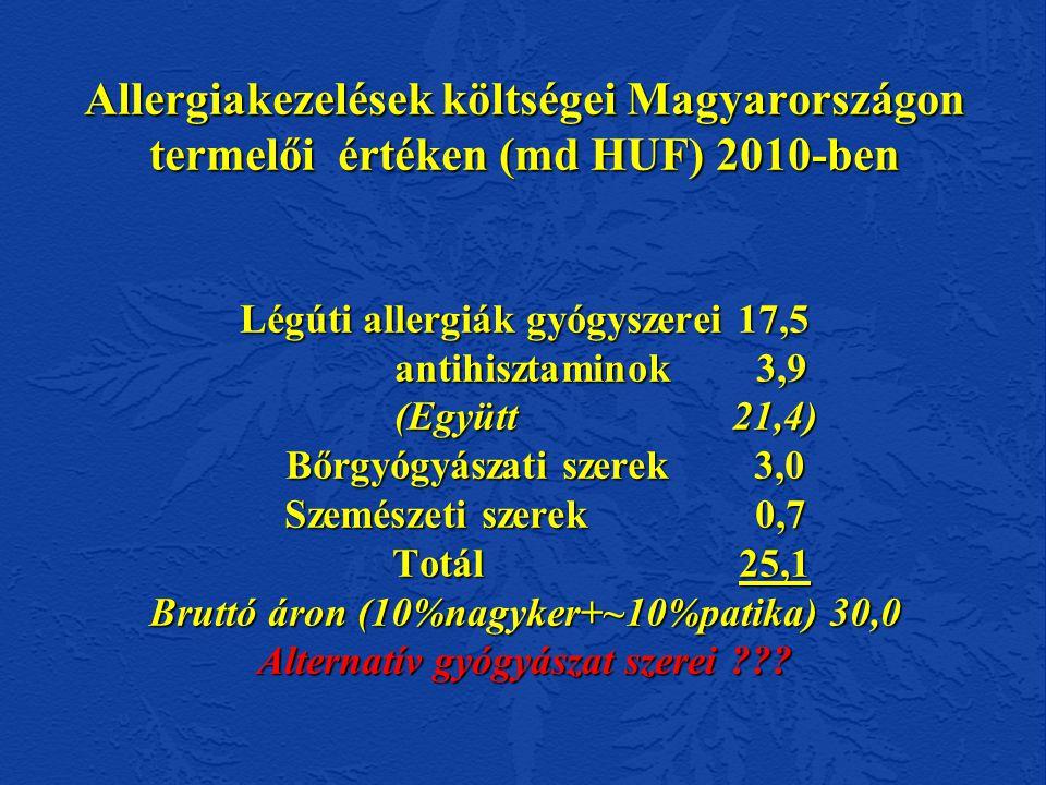 Allergiakezelések költségei Magyarországon termelői értéken (md HUF) 2010-ben Légúti allergiák gyógyszerei 17,5 antihisztaminok 3,9 (Együtt 21,4) Bőrgyógyászati szerek 3,0 Szemészeti szerek 0,7 Totál 25,1 Bruttó áron (10%nagyker+~10%patika) 30,0 Alternatív gyógyászat szerei .