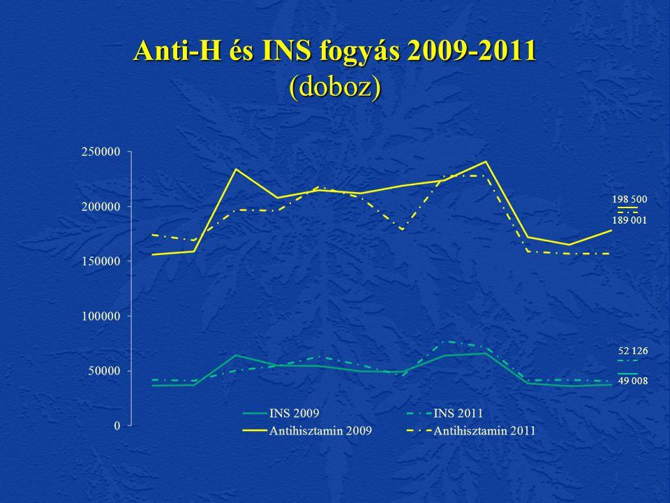 Anti-H és INS fogyás 2009-2011 (doboz) 198 500 189 001 52 126 49 008