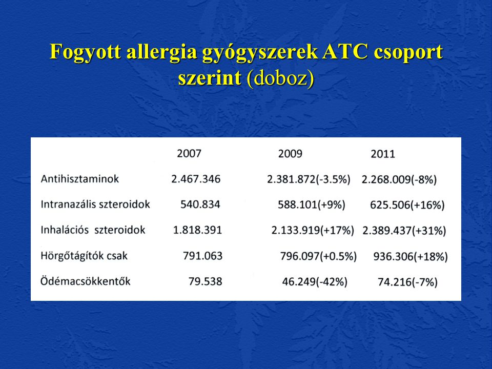 Allergiakezelések költségei Magyarországon termelői értéken (md HUF) 2010-ben Légúti allergiák gyógyszerei 17,5 antihisztaminok 3,9 (Együtt 21,4) Bőrgyógyászati szerek 3,0 Szemészeti szerek 0,7 Totál 25,1 Bruttó áron (10%nagyker+~10%patika) 30,0 Alternatív gyógyászat szerei ??.
