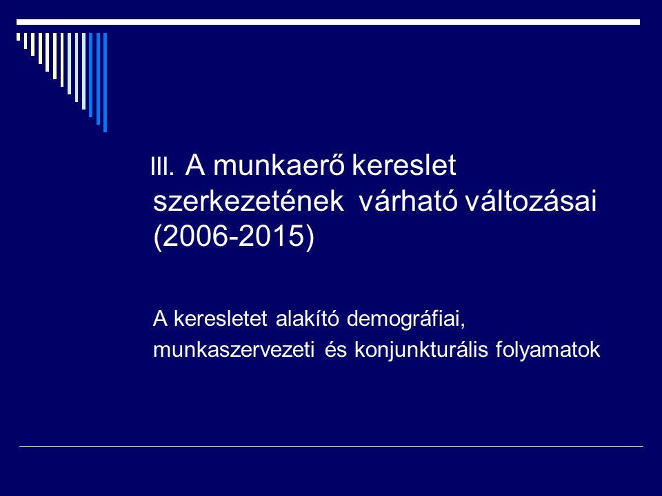 Az előre jelezett évenkénti kereslet 2006-2015 – munkaerő szükséglet  Évi 125-135 ezer pályakezdő (vagy inaktív) belépése szükséges a szerényen növekvő gazdaság munkaerő szükségletének fenntartásához  Évente 110 ezer munkavállaló át és továbbképzése lesz szükséges –a keresletnek megfelelő szakmaszerkezetben A demográfiai folyamatok alapján e keresletnek csupán 75%-a lesz kielégíthető A jelenlegi képzési szakmaszerkezet meg nem felelései további 20 % -.nyi hiányt eredményeznek, ha a képzési szerkezet nem változik