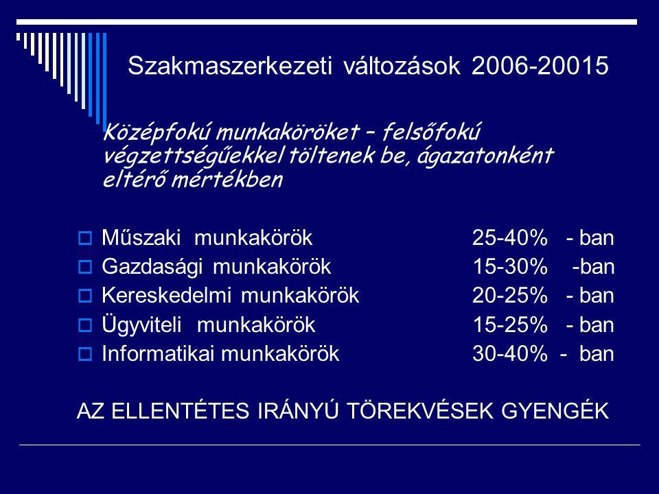 Szakmaszerkezeti változások 2006-20015 Középfokú munkaköröket – felsőfokú végzettségűekkel töltenek be, ágazatonként eltérő mértékben  Műszaki munkakörök 25-40% - ban  Gazdasági munkakörök 15-30% -ban  Kereskedelmi munkakörök 20-25% - ban  Ügyviteli munkakörök 15-25% - ban  Informatikai munkakörök 30-40% - ban AZ ELLENTÉTES IRÁNYÚ TÖREKVÉSEK GYENGÉK