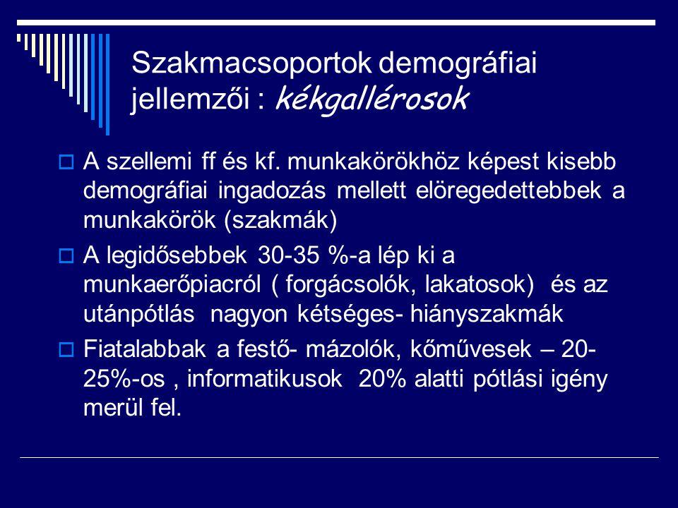 Szakmacsoportok demográfiai jellemzői : kékgallérosok  A szellemi ff és kf.