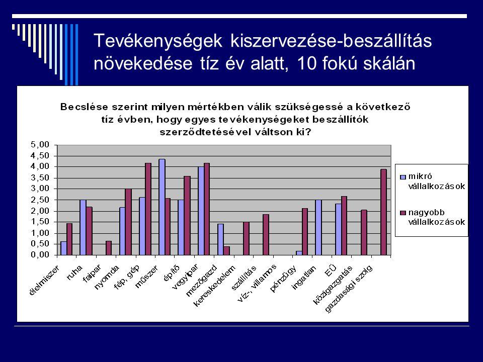 Szakmunka kiváltása technológiai beruházással 10 év alatt 10 fokú skálán (tisztázatlan konjunktúra mellett)