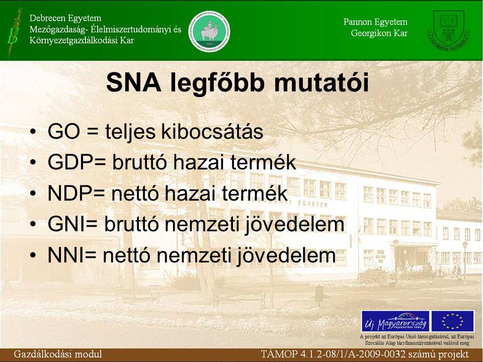 SNA legfőbb mutatói •GO = teljes kibocsátás •GDP= bruttó hazai termék •NDP= nettó hazai termék •GNI= bruttó nemzeti jövedelem •NNI= nettó nemzeti jövedelem