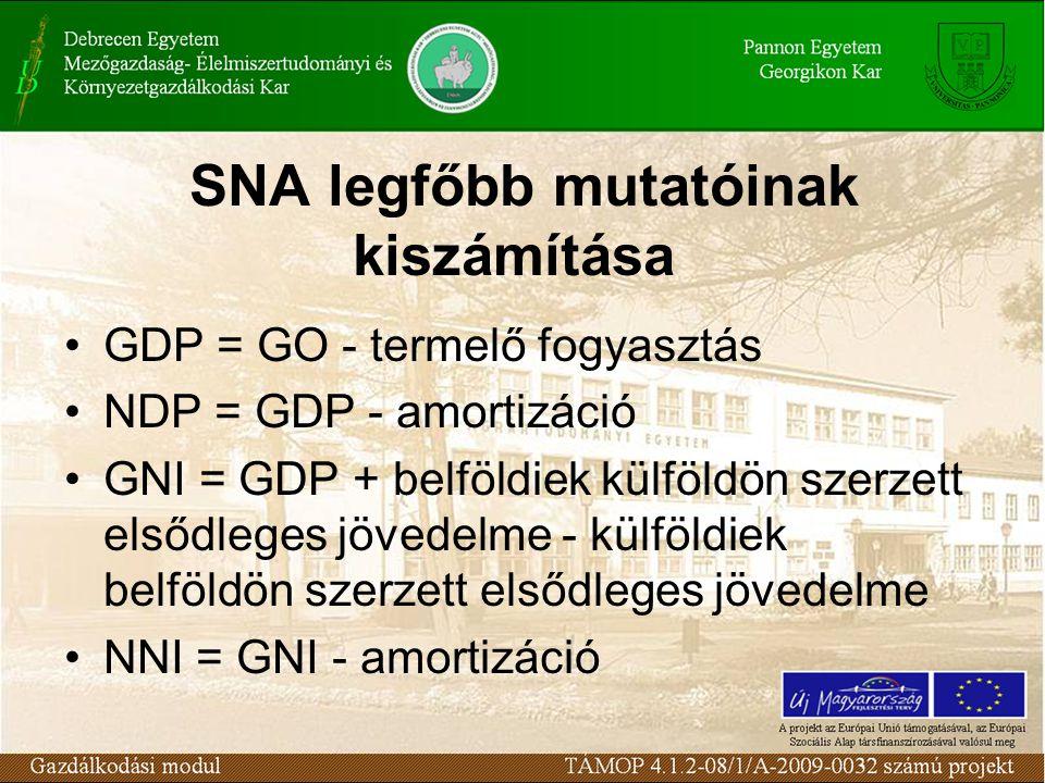 SNA legfőbb mutatóinak kiszámítása •GDP = GO - termelő fogyasztás •NDP = GDP - amortizáció •GNI = GDP + belföldiek külföldön szerzett elsődleges jövedelme - külföldiek belföldön szerzett elsődleges jövedelme •NNI = GNI - amortizáció