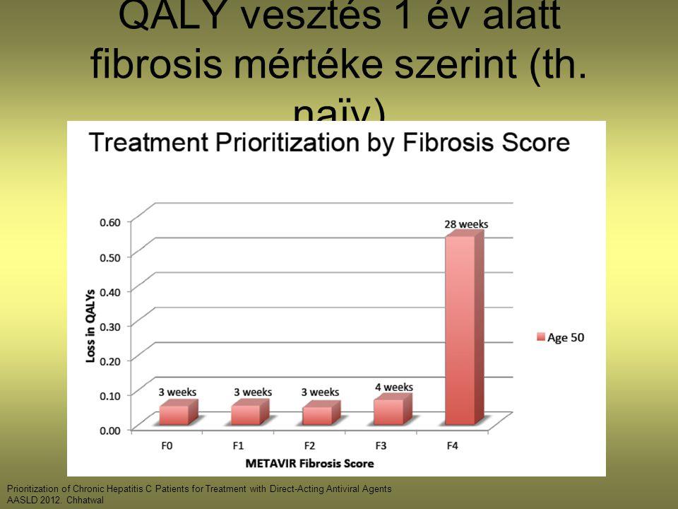 QALY vesztés 1 év alatt fibrosis mértéke szerint (th.