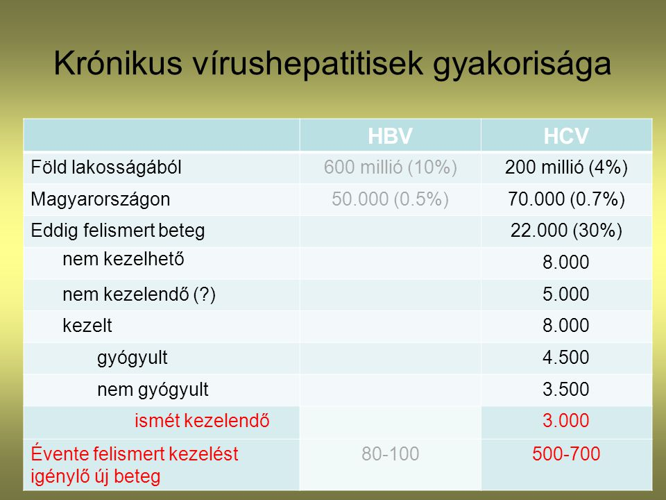Krónikus vírushepatitisek gyakorisága HBVHCV Föld lakosságából600 millió (10%)200 millió (4%) Magyarországon50.000 (0.5%)70.000 (0.7%) Eddig felismert beteg22.000 (30%) nem kezelhető 8.000 nem kezelendő (?)5.000 kezelt8.000 gyógyult4.500 nem gyógyult3.500 ismét kezelendő3.000 Évente felismert kezelést igénylő új beteg 80-100500-700
