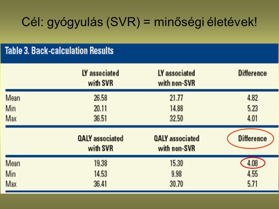 Prioritási index (III) •Gyógyhajlam, prediktorok: maximum 10 pont (HCV G1 esetén) –Életkor: 40 alatt: 1 pont –HCV G1 altípus: 1b genotípus: 1 pont –HCV G2: 8 pont, HCV G3: 6 pont –Kiinduló vírustiter: <400.000 = 2 pont, 400.000- 2,000,000 = 1 pont –HCV kezelési előzmények •Még nem kezelt: 3 pont, relapser: 4 pont, parciális responder: 1 pont –Thrombocytaszám: 150 G/l felett = 2 pont, 100-150 G/l = 1 pont