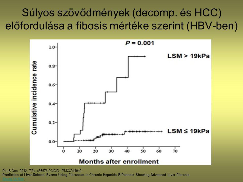 Súlyos szövődmények (decomp.és HCC) előfordulása a fibosis mértéke szerint (HBV-ben) PLoS One.
