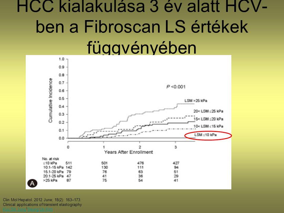 HCC kialakulása 3 év alatt HCV- ben a Fibroscan LS értékek függvényében Clin Mol Hepatol.