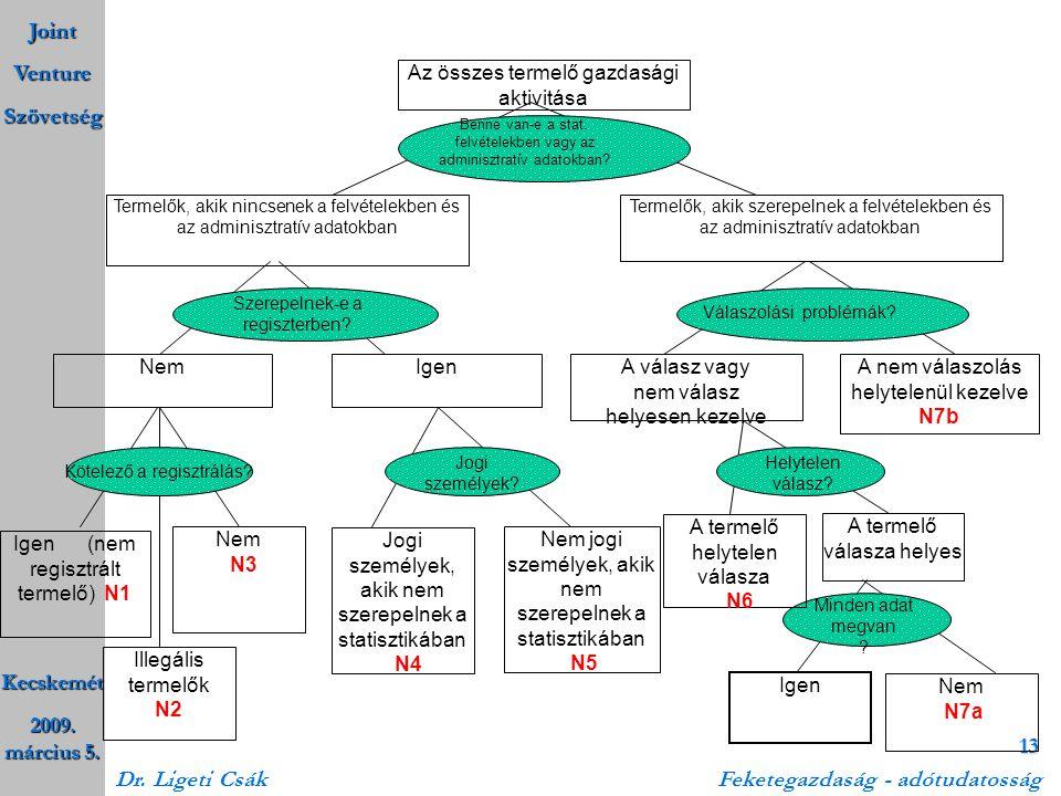 Joint Venture Szövetség Kecskemét 2009. március 5. Dr. Ligeti Csák Feketegazdaság - adótudatosság 13 Minden adat megvan ? Termelők, akik nincsenek a f
