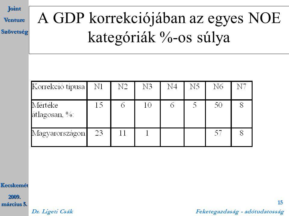 Joint Venture Szövetség Kecskemét 2009. március 5. Dr. Ligeti Csák Feketegazdaság - adótudatosság 15 A GDP korrekciójában az egyes NOE kategóriák %-os