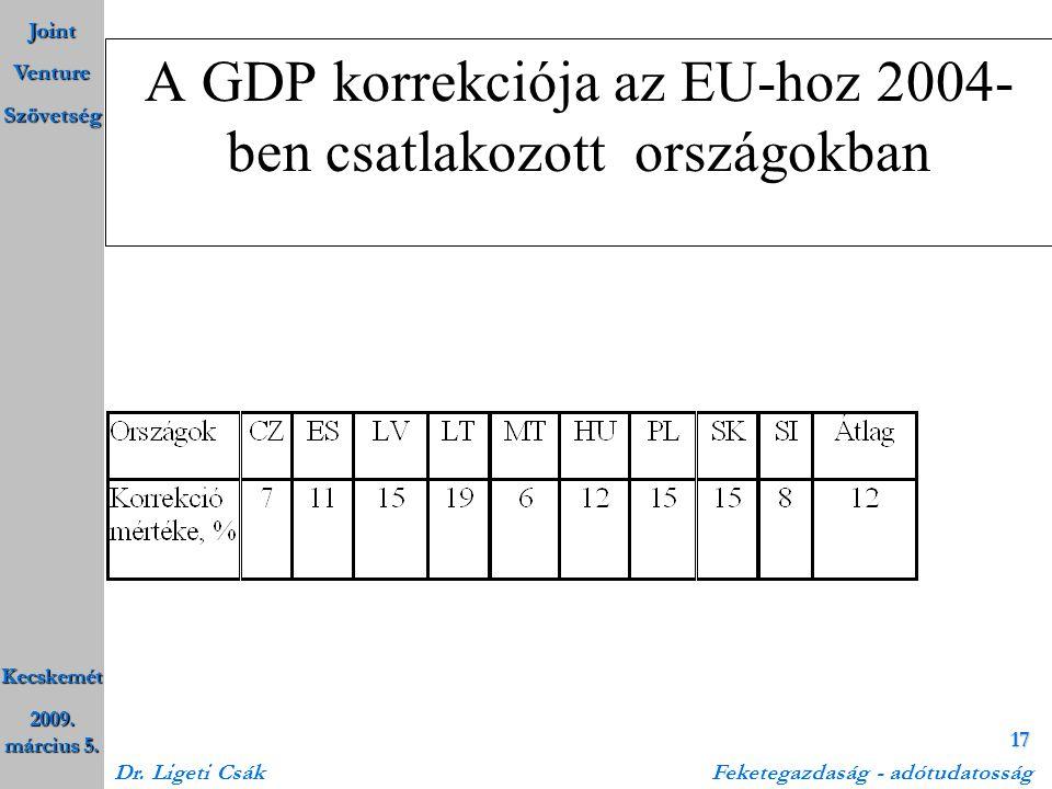 Joint Venture Szövetség Kecskemét 2009. március 5. Dr. Ligeti Csák Feketegazdaság - adótudatosság 17 A GDP korrekciója az EU-hoz 2004- ben csatlakozot