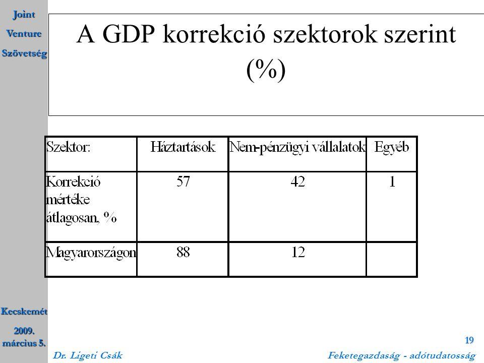 Joint Venture Szövetség Kecskemét 2009. március 5. Dr. Ligeti Csák Feketegazdaság - adótudatosság 19 A GDP korrekció szektorok szerint (%)