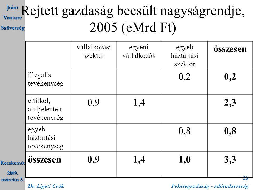 Joint Venture Szövetség Kecskemét 2009. március 5. Dr. Ligeti Csák Feketegazdaság - adótudatosság 20 Rejtett gazdaság becsült nagyságrendje, 2005 (eMr