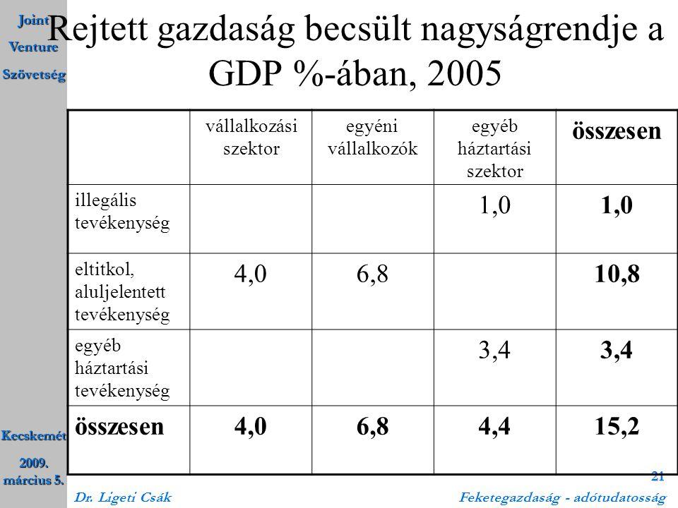 Joint Venture Szövetség Kecskemét 2009. március 5. Dr. Ligeti Csák Feketegazdaság - adótudatosság 21 Rejtett gazdaság becsült nagyságrendje a GDP %-áb