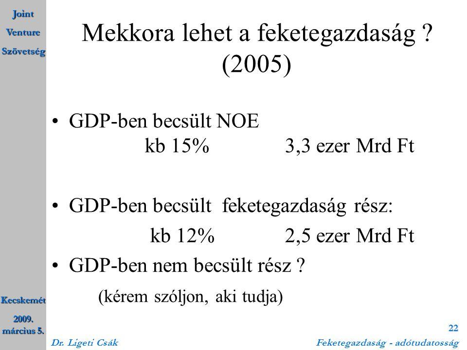 Joint Venture Szövetség Kecskemét 2009. március 5. Dr. Ligeti Csák Feketegazdaság - adótudatosság 22 Mekkora lehet a feketegazdaság ? (2005) •GDP-ben