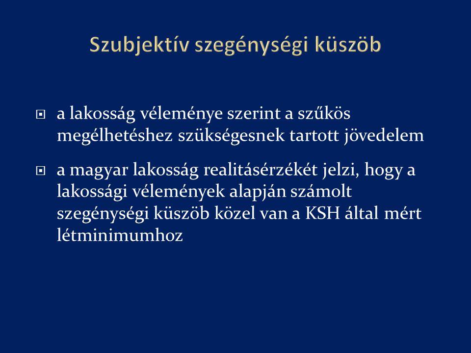  a lakosság véleménye szerint a szűkös megélhetéshez szükségesnek tartott jövedelem  a magyar lakosság realitásérzékét jelzi, hogy a lakossági vélemények alapján számolt szegénységi küszöb közel van a KSH által mért létminimumhoz