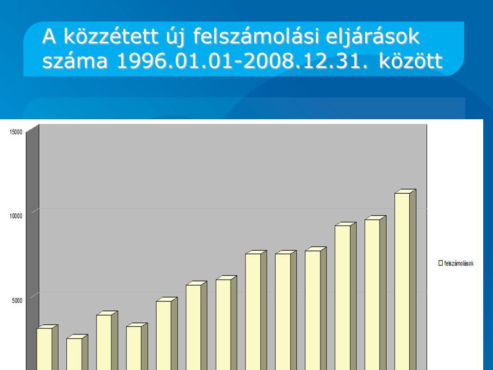 A közzétett új felszámolási eljárások száma 1996.01.01-2008.12.31. között