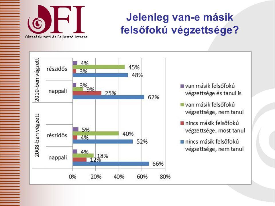 Oktatáskutató és Fejlesztő Intézet Újabb felsőfokú tanulmányok/végzettség – képzési területek szerint (%)