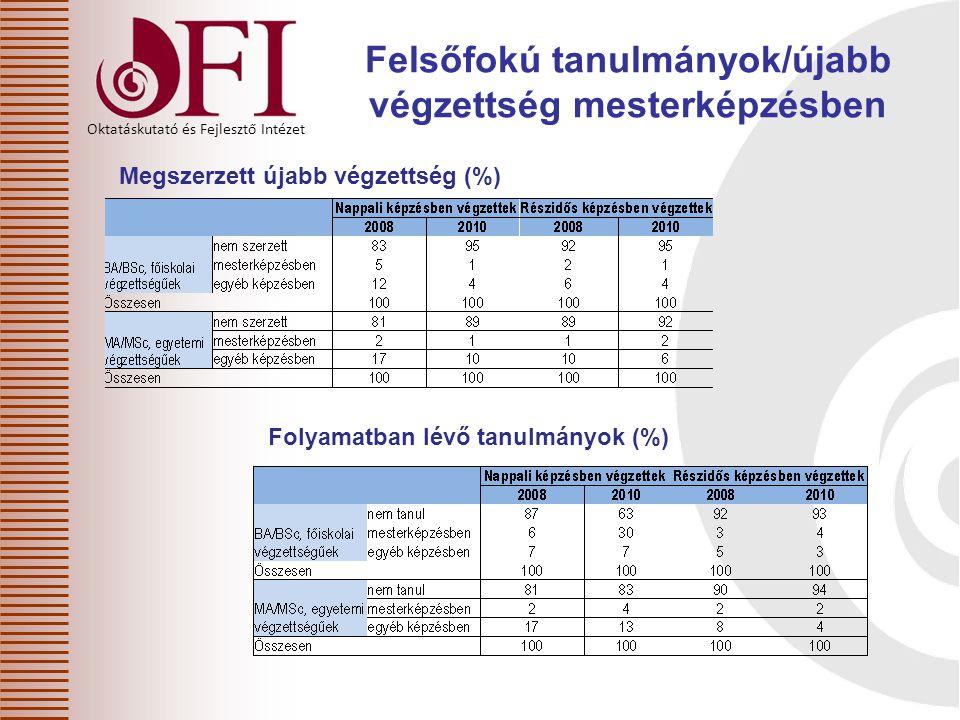 Oktatáskutató és Fejlesztő Intézet Felsőfokú tanulmányok/újabb végzettség mesterképzésben Megszerzett újabb végzettség (%) Folyamatban lévő tanulmányok (%)