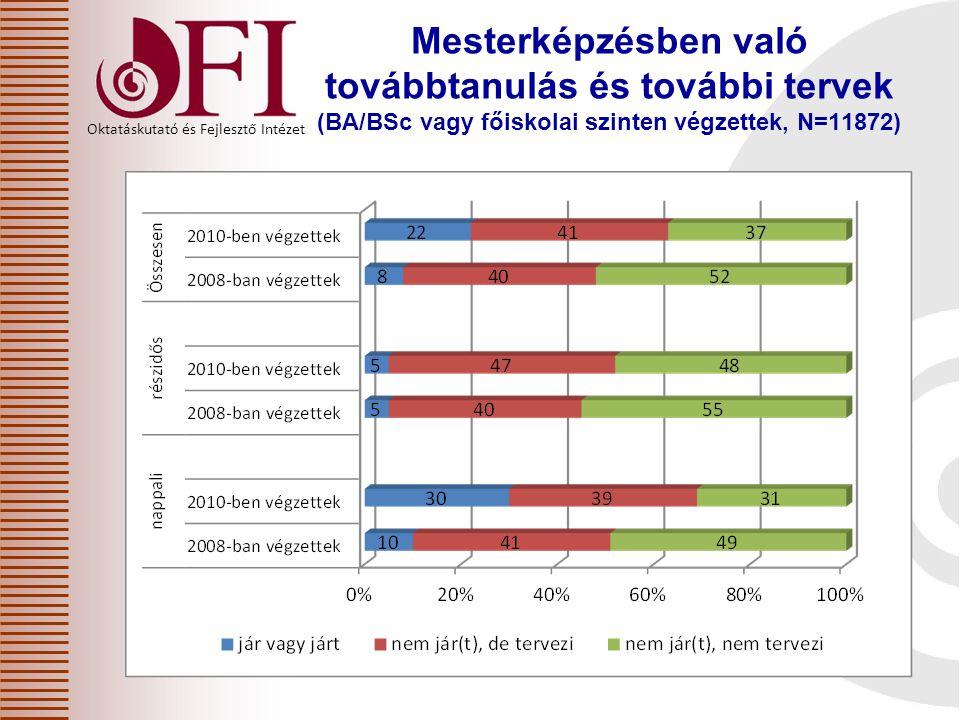 Oktatáskutató és Fejlesztő Intézet Mesterképzésben való továbbtanulás és további tervek – nappali tagozaton különböző szinteken végzettek (%)