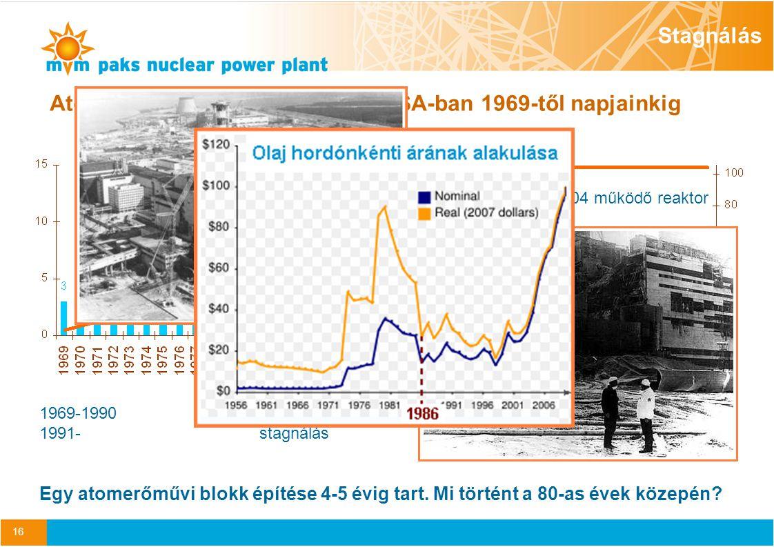 16 104 működő reaktor Stagnálás Atomerőmű blokk indulások az USA-ban 1969-től napjainkig 1969-1990 egyenletes növekedés1965-1986 1991- stagnálás1987- Egy atomerőművi blokk építése 4-5 évig tart.