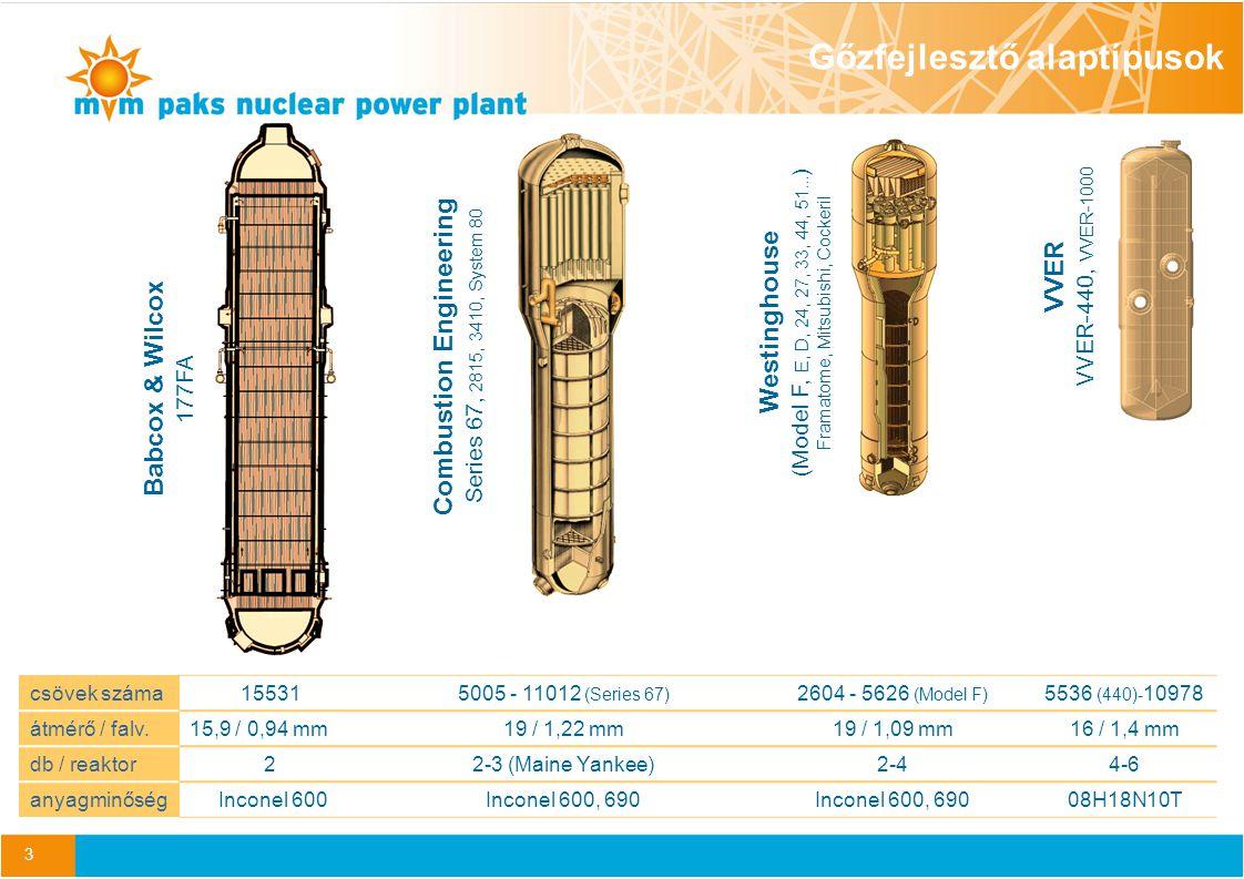 4 Combustion Engineering gőzfejlesztők Azonosított romlási mechanizmusok –Kopás (wear) – rezgésgátlóknál (AVB), távtartóknál –Primer oldali feszültség korrózió (PWSCC) – a felső kollektorfali behengerléseknél –Kristályközi / feszültségkorrózió (IGA/SCC) – a sludge pile zónában, távtartók alatt, struktúrákban, belső csövek ívein, a felső kollektorfali behengerléseknél –Falvastagság vékonyodás (thinning) – a sludge pile zónában, távtartók alatt –Pont és lyukkorrózió (pitting) – a sludge pile zónában Romlási mechanizmusok iszap (sludge pile)