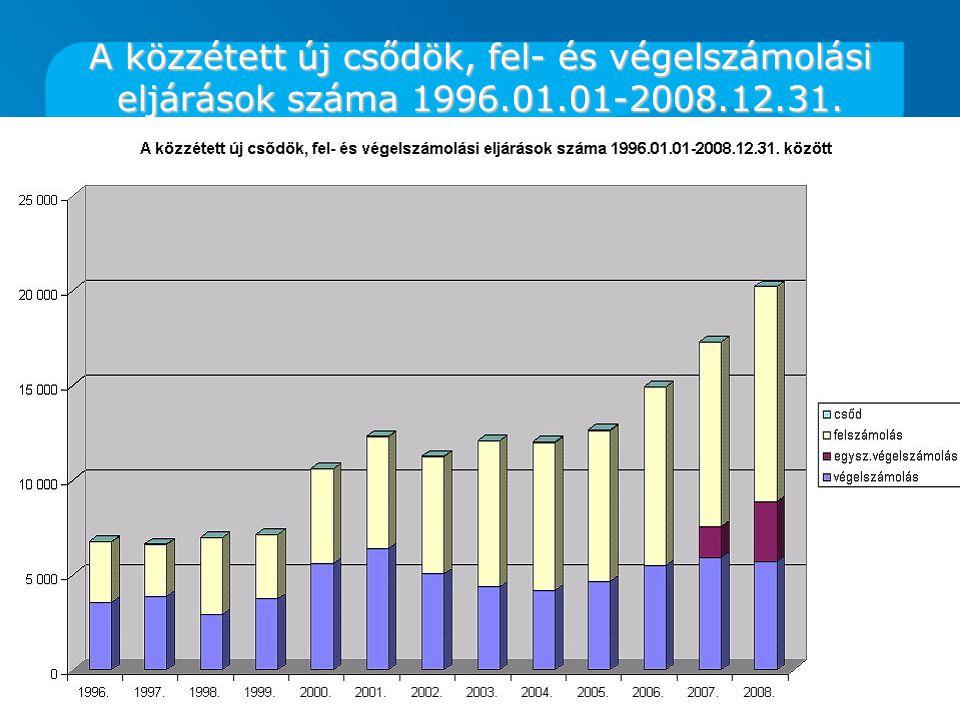 A közzétett új csődök, fel- és végelszámolási eljárások száma 1996.01.01-2008.12.31. között
